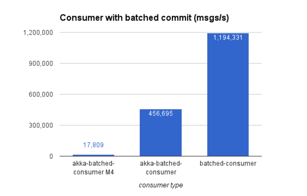 Consumer with batched commit