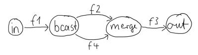 akka streams processing graph